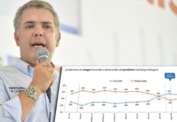 Favorabilidad de Duque subió al 41%