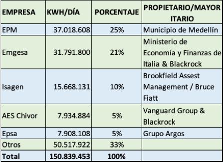Subasta de confiabilidad - Comisión de Regulación de Energía y Gas
