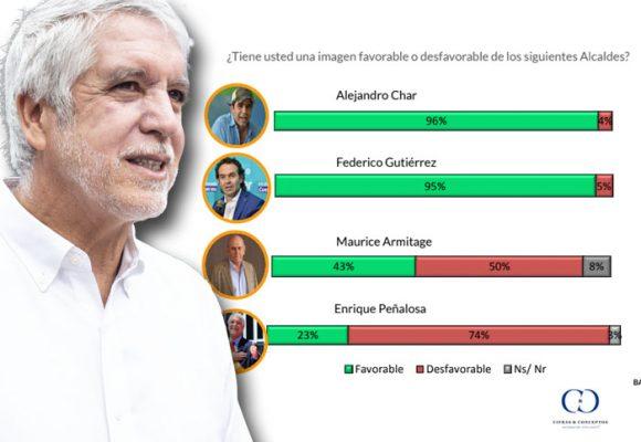Desfondada de Peñalosa: 74% de desfavorabilidad en Bogotá