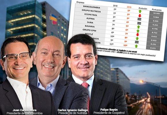 Las 10 empresas que más talento humano atraen y retienen en Colombia
