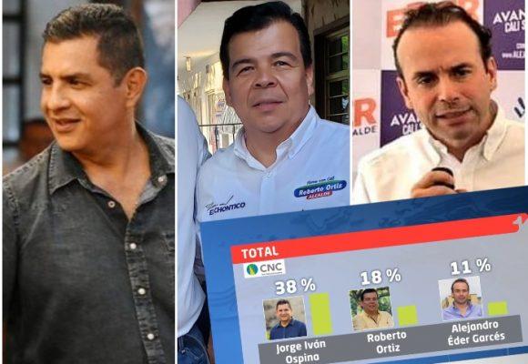 Cambia el tablero electoral en Cali: Ospina se despega y Eder se ubica tercero