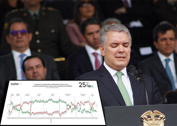 Desaprobación de presidente Duque aumentó a 69 %