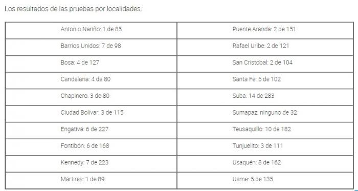 Resultados alcaldías locales de Bogotá