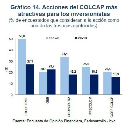 Acciones de Colcap