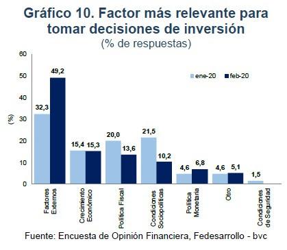 Inversiones de Colombia