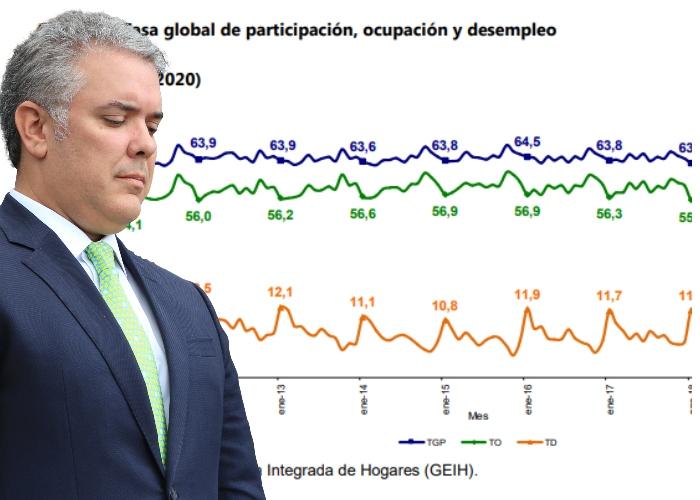 Desempleo en Colombia aumentó a 12,2 % en febrero