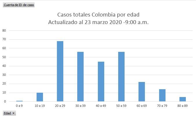 Gráfica de Las2orillas con información del Instituto Nacional de Salud (INS)