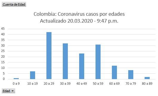 Gráfico Las2orillas con información de Minsalud