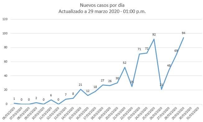 Casos nuevos por día en Colombia. 29 marzo a la 1:00 p.m.