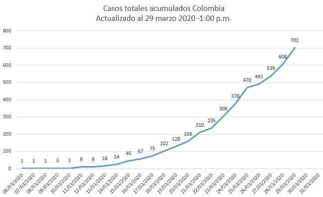 Casos acumulados en Colombia. 29 marzo a la 1:00 p.m.