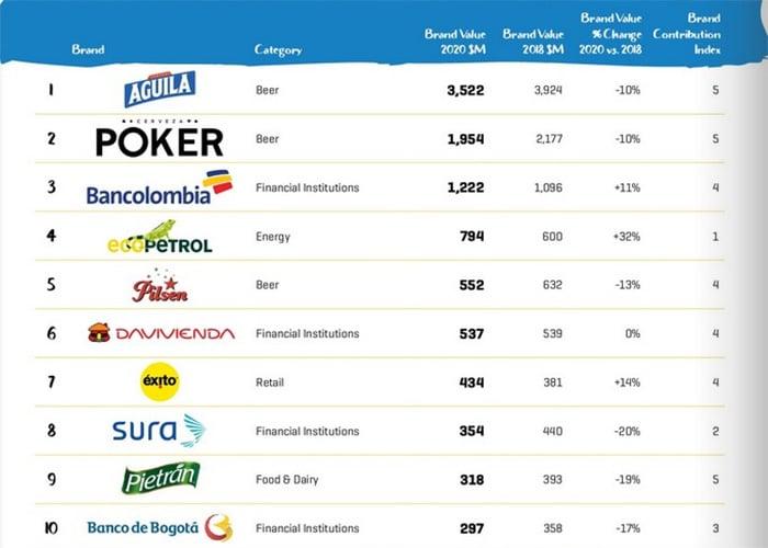 Ranking: las marcas más valiosas de Colombia en 2020