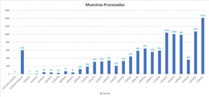 Evolución de las muestras procesadas por el INS a corte 27 de marzo. Imagen @INSColombia
