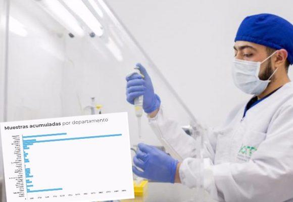 ¿Cómo va la toma de muestras de COVID-19 en el país?