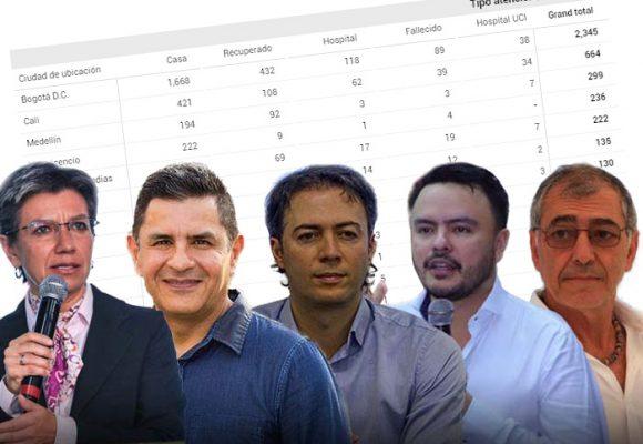 Las 5 capitales de Colombia con mayor número de personas contagiadas