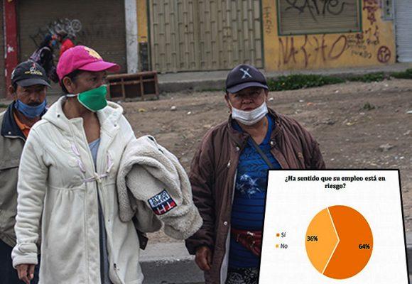 64% de los colombianos ve en riesgo su empleo