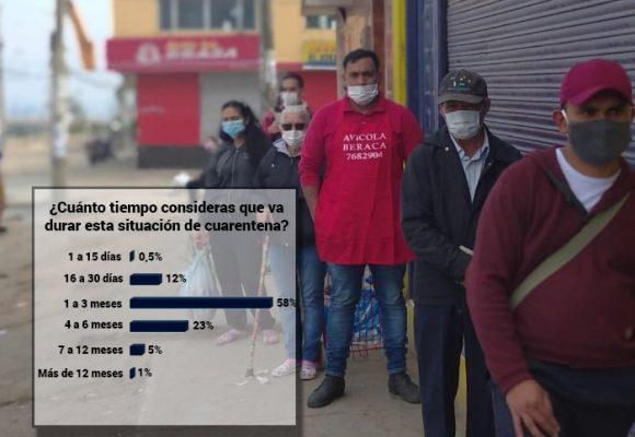 Primeros sondeos a los colombianos en la cuarentena