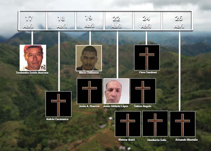 Nueve líderes asesinados en 7 días en Buenos Aires y El Tambo, en el Cauca
