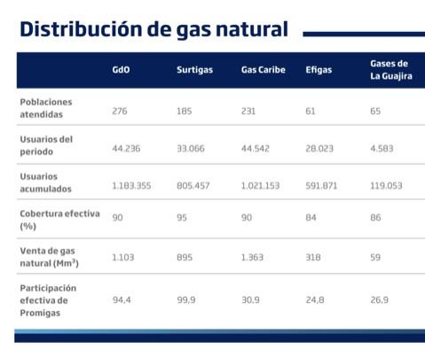 Distribución de gas natural - Promigas