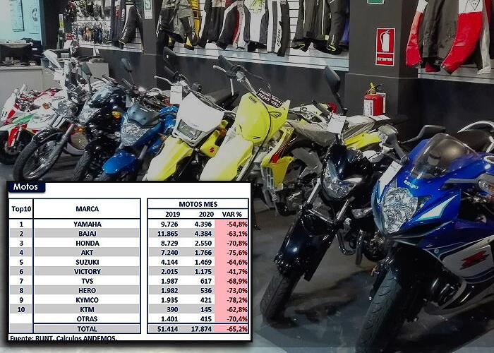La venta de motos también cayó en Colombia