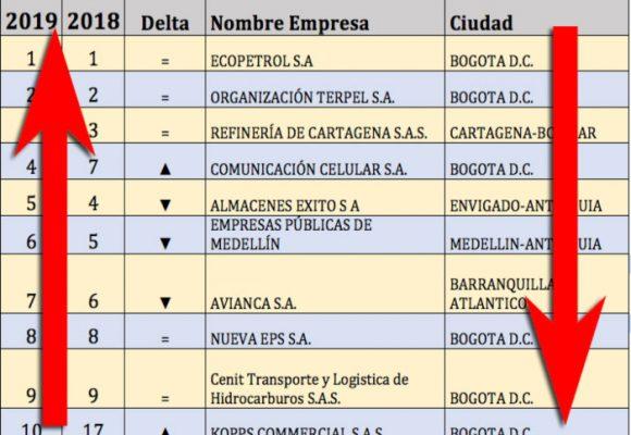 Empresas colombianas: Las que subieron y las que bajaron en el 2019