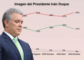 Duque ni fu ni fa como gobernante de los colombianos