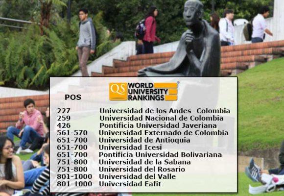 Once universidades colombianas entre las mil mejores del mundo