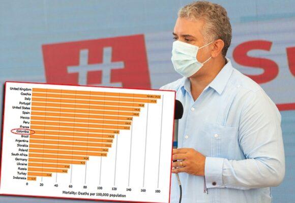 Colombia, entre los 10 países donde el COVID ha cobrado más vidas en relación a su población