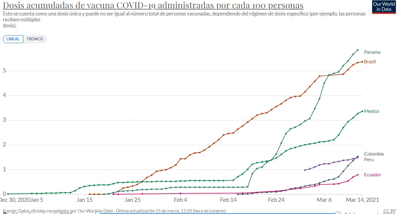 Gráfico extraído de https://ourworldindata.org/covid-vaccinations