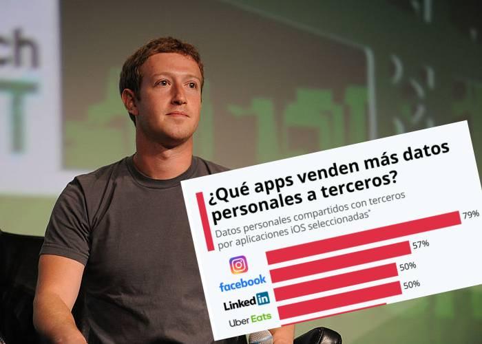Instagram y Facebook: las app más invasivas que comparten información de sus usuarios