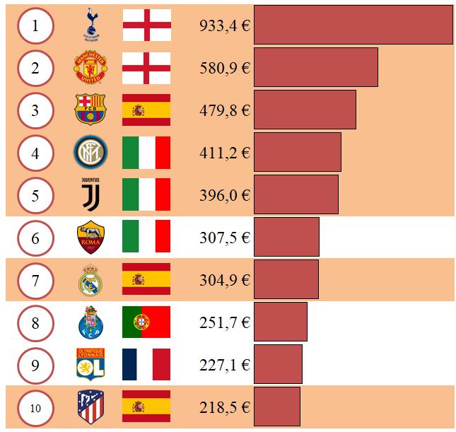 Figura 2. Deuda financiera total a 30 de junio de 2020. Millones de euros.