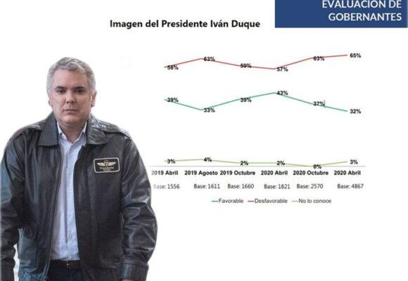 Imagen desfavorable del presidente Duque, en su peor momento