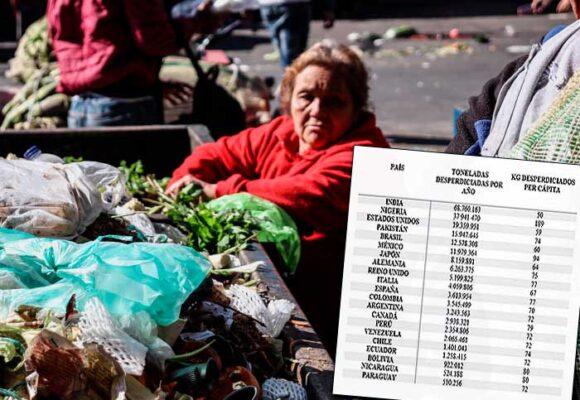 Colombia, entre los países del mundo que más desperdician comida
